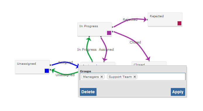 figure 1 1 example workflow showing a status transition being restricted to  certain user groups